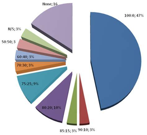 Economics topics for a research paper